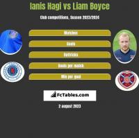 Ianis Hagi vs Liam Boyce h2h player stats