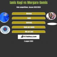 Ianis Hagi vs Morgaro Gomis h2h player stats