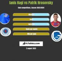 Ianis Hagi vs Patrik Hrosovsky h2h player stats