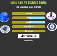 Ianis Hagi vs Richard Gadze h2h player stats