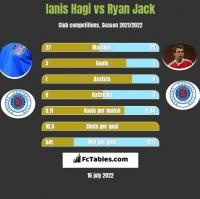 Ianis Hagi vs Ryan Jack h2h player stats