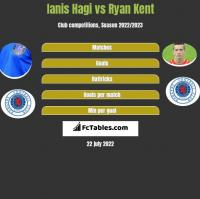 Ianis Hagi vs Ryan Kent h2h player stats