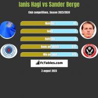 Ianis Hagi vs Sander Berge h2h player stats