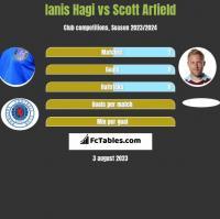 Ianis Hagi vs Scott Arfield h2h player stats