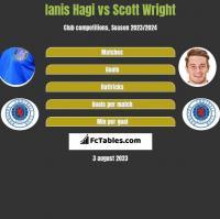 Ianis Hagi vs Scott Wright h2h player stats