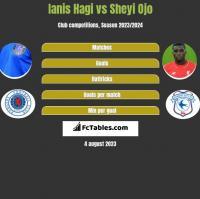 Ianis Hagi vs Sheyi Ojo h2h player stats
