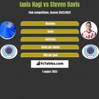 Ianis Hagi vs Steven Davis h2h player stats