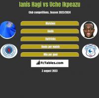 Ianis Hagi vs Uche Ikpeazu h2h player stats