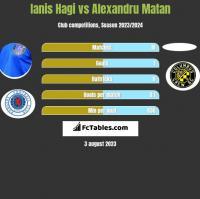Ianis Hagi vs Alexandru Matan h2h player stats