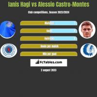 Ianis Hagi vs Alessio Castro-Montes h2h player stats