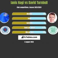 Ianis Hagi vs David Turnbull h2h player stats