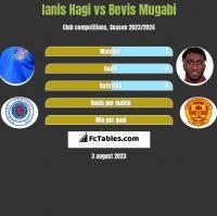Ianis Hagi vs Bevis Mugabi h2h player stats