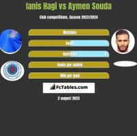 Ianis Hagi vs Aymen Souda h2h player stats