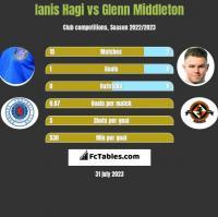 Ianis Hagi vs Glenn Middleton h2h player stats