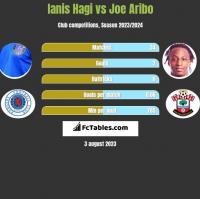 Ianis Hagi vs Joe Aribo h2h player stats