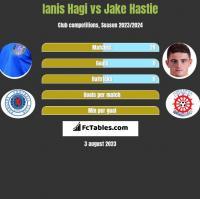 Ianis Hagi vs Jake Hastie h2h player stats