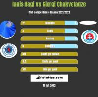 Ianis Hagi vs Giorgi Chakvetadze h2h player stats