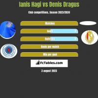 Ianis Hagi vs Denis Dragus h2h player stats