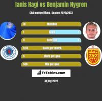 Ianis Hagi vs Benjamin Nygren h2h player stats