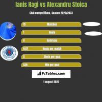 Ianis Hagi vs Alexandru Stoica h2h player stats
