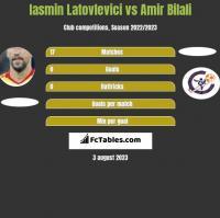 Iasmin Latovlevici vs Amir Bilali h2h player stats
