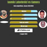 Iasmin Latovlevici vs Camora h2h player stats