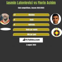 Iasmin Latovlevici vs Florin Achim h2h player stats
