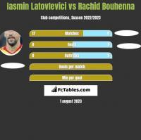 Iasmin Latovlevici vs Rachid Bouhenna h2h player stats
