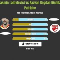 Iasmin Latovlevici vs Razvan Bogdan Nichita Patriche h2h player stats