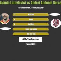Iasmin Latovlevici vs Andrei Andonie Burca h2h player stats