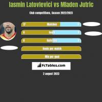 Iasmin Latovlevici vs Mladen Jutric h2h player stats
