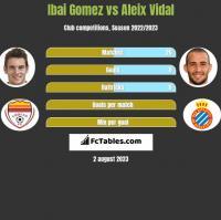 Ibai Gomez vs Aleix Vidal h2h player stats