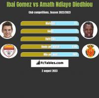 Ibai Gomez vs Amath Ndiaye Diedhiou h2h player stats