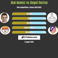 Ibai Gomez vs Angel Correa h2h player stats