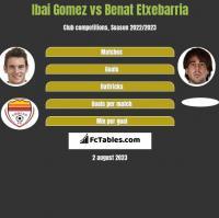 Ibai Gomez vs Benat Etxebarria h2h player stats