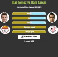 Ibai Gomez vs Dani Garcia h2h player stats