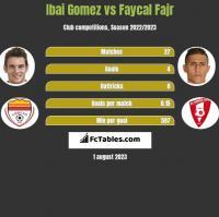 Ibai Gomez vs Faycal Fajr h2h player stats