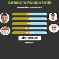 Ibai Gomez vs Francisco Portillo h2h player stats