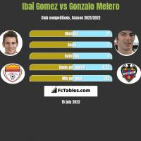 Ibai Gomez vs Gonzalo Melero h2h player stats