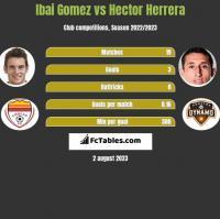 Ibai Gomez vs Hector Herrera h2h player stats