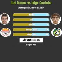 Ibai Gomez vs Inigo Cordoba h2h player stats