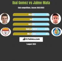 Ibai Gomez vs Jaime Mata h2h player stats