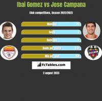 Ibai Gomez vs Jose Campana h2h player stats