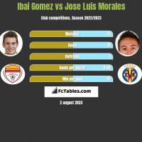 Ibai Gomez vs Jose Luis Morales h2h player stats