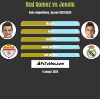 Ibai Gomez vs Joselu h2h player stats