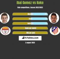 Ibai Gomez vs Koke h2h player stats