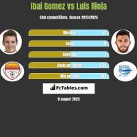 Ibai Gomez vs Luis Rioja h2h player stats