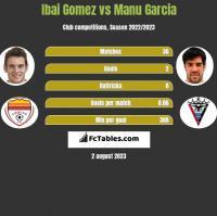 Ibai Gomez vs Manu Garcia h2h player stats