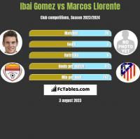 Ibai Gomez vs Marcos Llorente h2h player stats