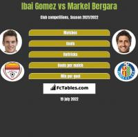 Ibai Gomez vs Markel Bergara h2h player stats